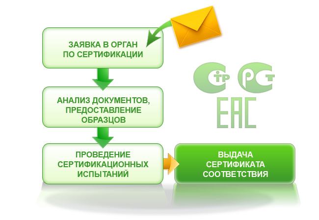 Центр сертификации в Москве «СертКонс»